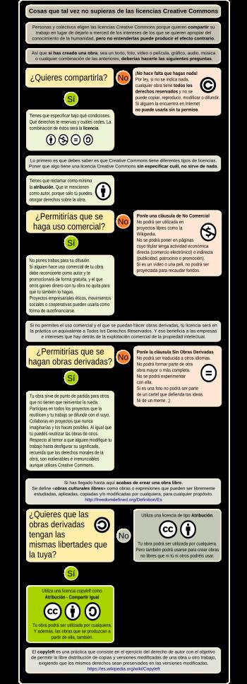 Cosas que tal vez no supieras sobre las licencias Creative Commons