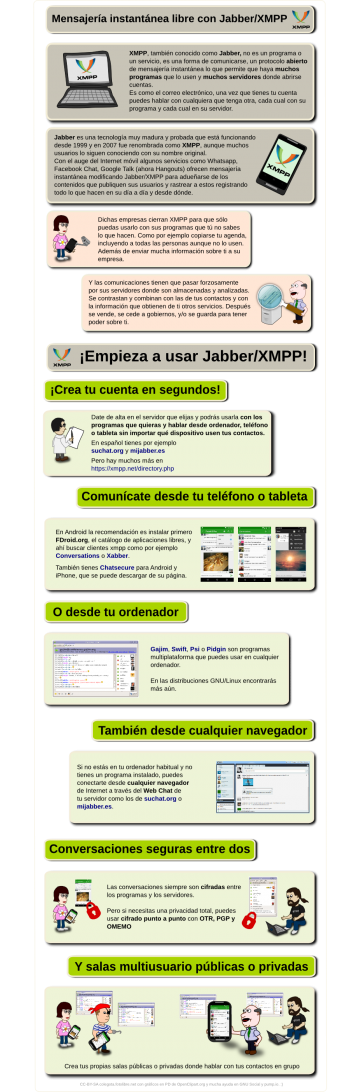 Infografía sobre Jabber/XMPP